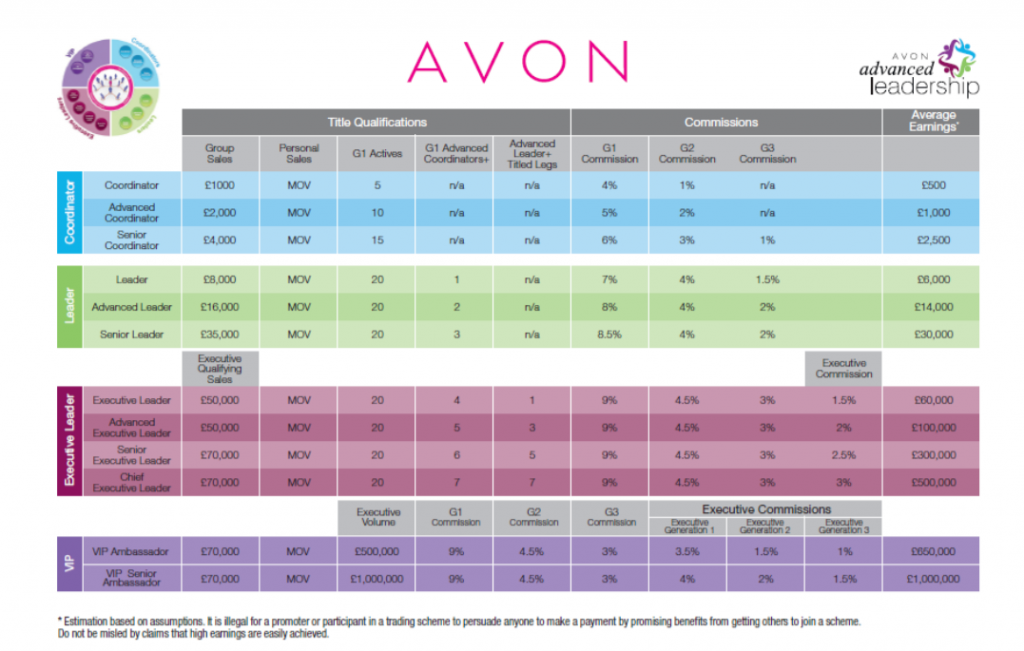 New avon pay plan commission structure