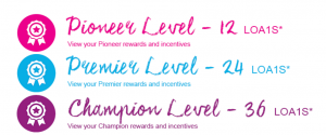Avon-champions-club-levels